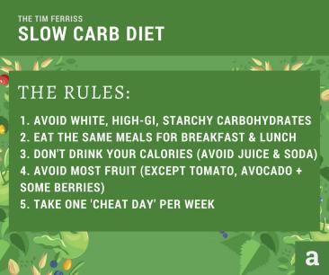 Ambronite 005 Slow Carb Diet 2 (1)
